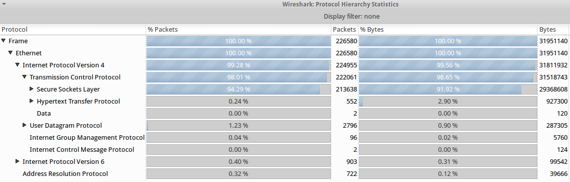 Traffic Protocol Statistics